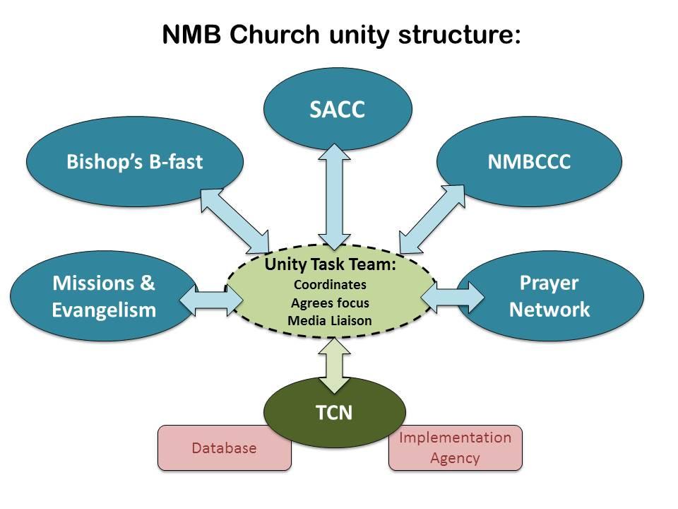 Unity Diagram